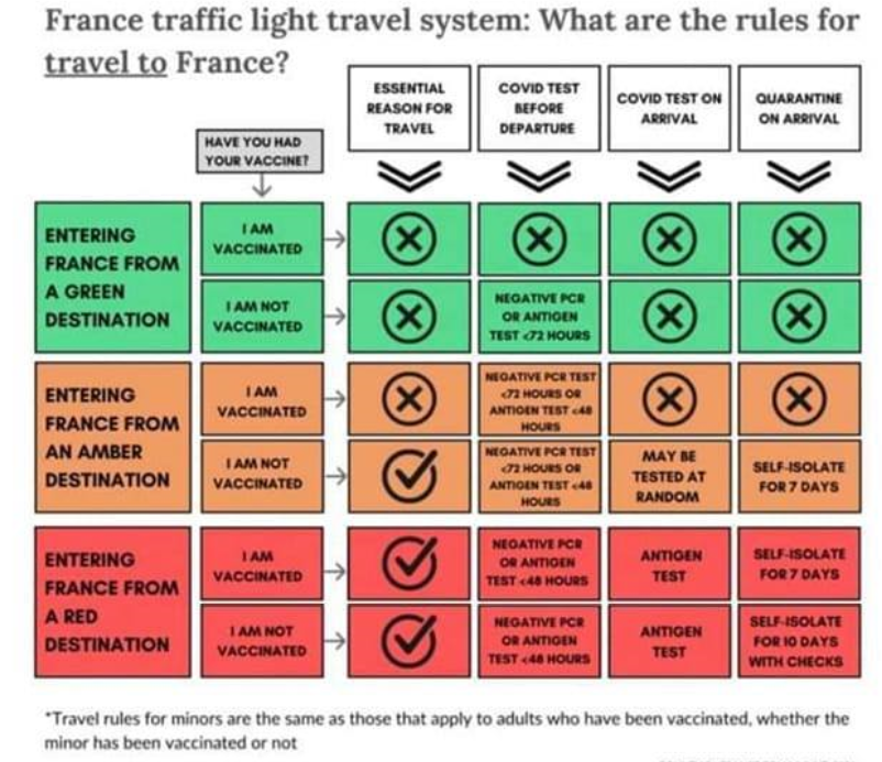 Explanation or red, orange and green zones for travel to France
